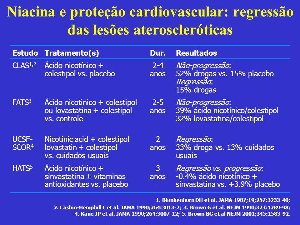 Niacina e proteção cardiovascular: regressão das lesões ateroscleróticas Dur. 2-4 anos 2-5 anos 2 anos 3 anos Estudo CLAS 1,2 FATS 3 UCSF- SCOR 4 HATS