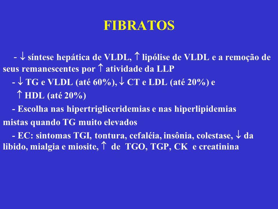 FIBRATOS - síntese hepática de VLDL, lipólise de VLDL e a remoção de seus remanescentes por atividade da LLP - TG e VLDL (até 60%), CT e LDL (até 20%)