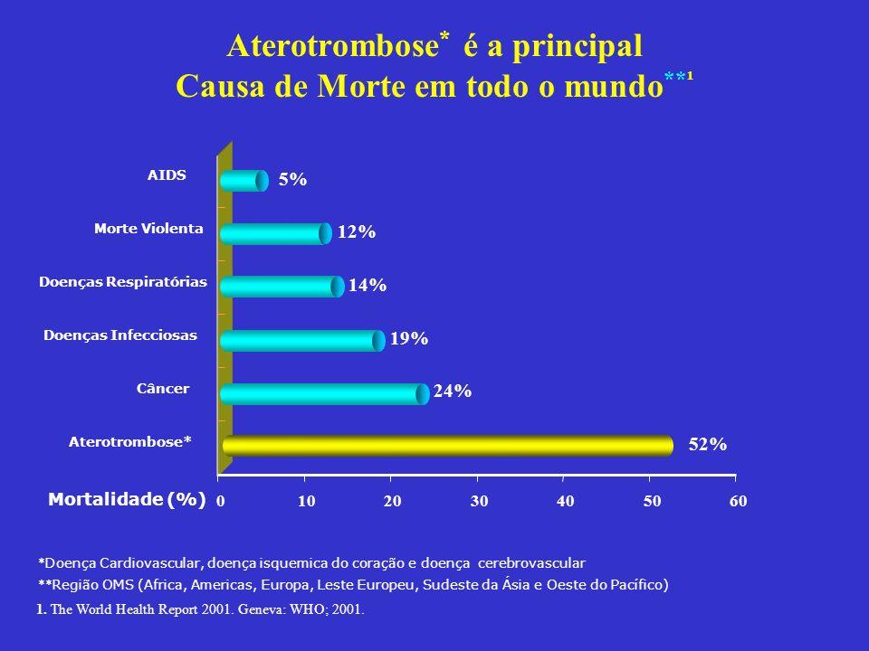 Aterotrombose * é a principal Causa de Morte em todo o mundo **¹ Aterotrombose* Câncer Doenças Infecciosas Doenças Respiratórias Morte Violenta AIDS 1