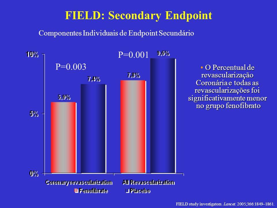 FIELD: Secondary Endpoint O Percentual de revascularização Coronária e todas as revascularizações foi significativamente menor no grupo fenofibrato no