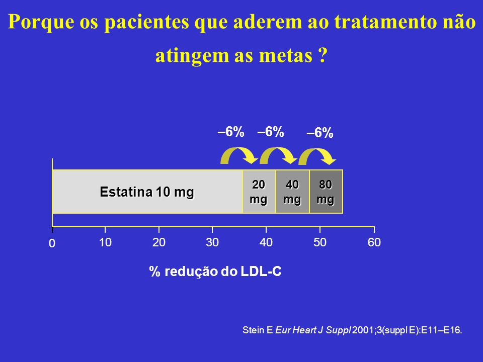102030405060 % redução do LDL-C 0 –6% Estatina 10 mg 20 mg 40 mg 80 mg –6% Stein E Eur Heart J Suppl 2001;3(suppl E):E11–E16. Porque os pacientes que
