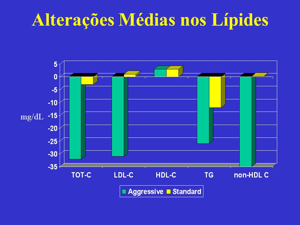 Alterações Médias nos Lípides mg/dL