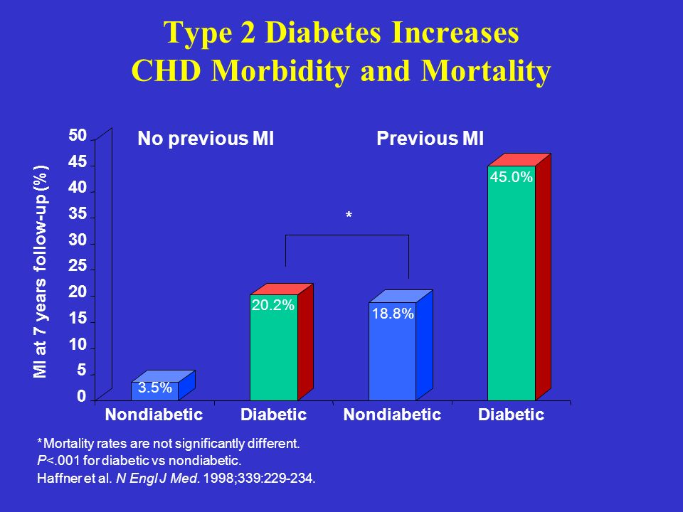 CHD Prevention Trials with Statins in Diabetic Subjects: Subgroup Analyses (contd) Primary Prevention AFCAPS/TexCAPS Secondary Prevention CARE 4S LIPID 4S-Extended CHD Risk Reduction (overall) DrugNo.