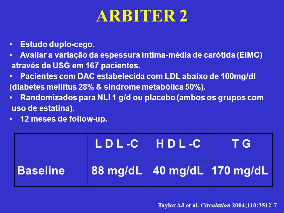 ARBITER 2 170 mg/dL40 mg/dL88 mg/dL Baseline T GH D L -CL D L -C Estudo duplo-cego. Avaliar a variação da espessura íntima-média de carótida (EIMC) at
