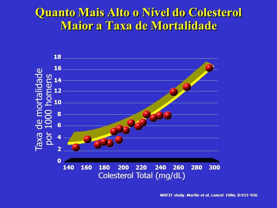 Quanto Mais Alto o Nível do Colesterol Maior a Taxa de Mortalidade MRFIT study. Martin et al. Lancet 1986; ii:933–936 Taxa de mortalidade por 1000 hom