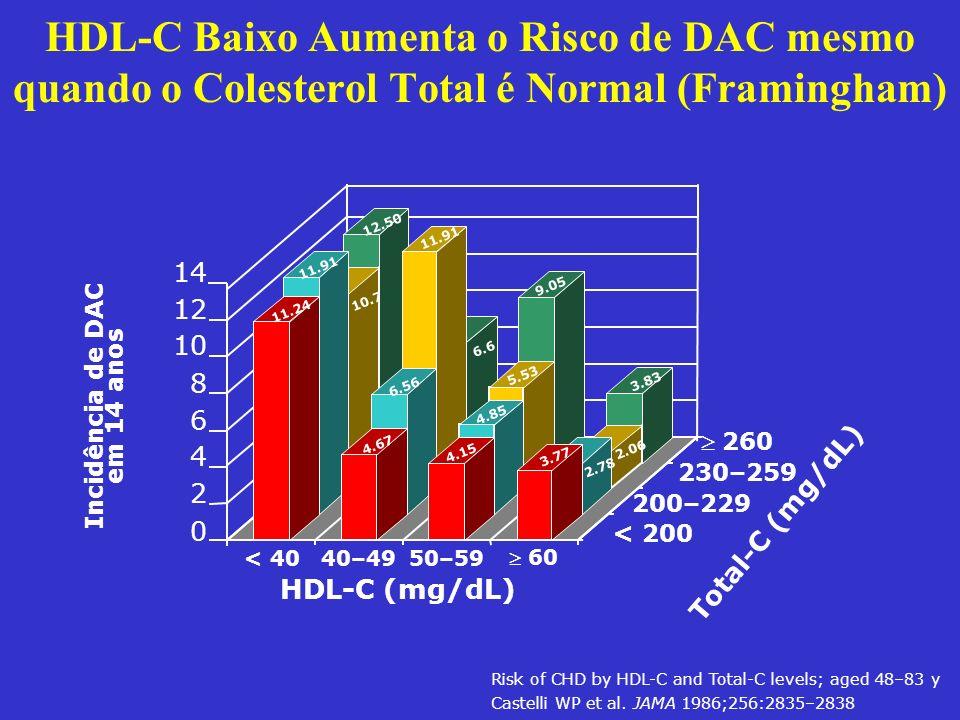 HDL-C Baixo Aumenta o Risco de DAC mesmo quando o Colesterol Total é Normal (Framingham) Risk of CHD by HDL-C and Total-C levels; aged 48–83 y Castell