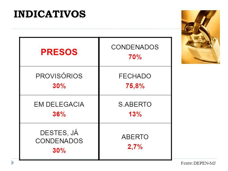 INDICATIVOS PRESOS CONDENADOS 70% PROVISÓRIOS 30% FECHADO 75,8% EM DELEGACIA 36% S.ABERTO 13% DESTES, JÁ CONDENADOS 30% ABERTO 2,7% Fonte: DEPEN-MJ