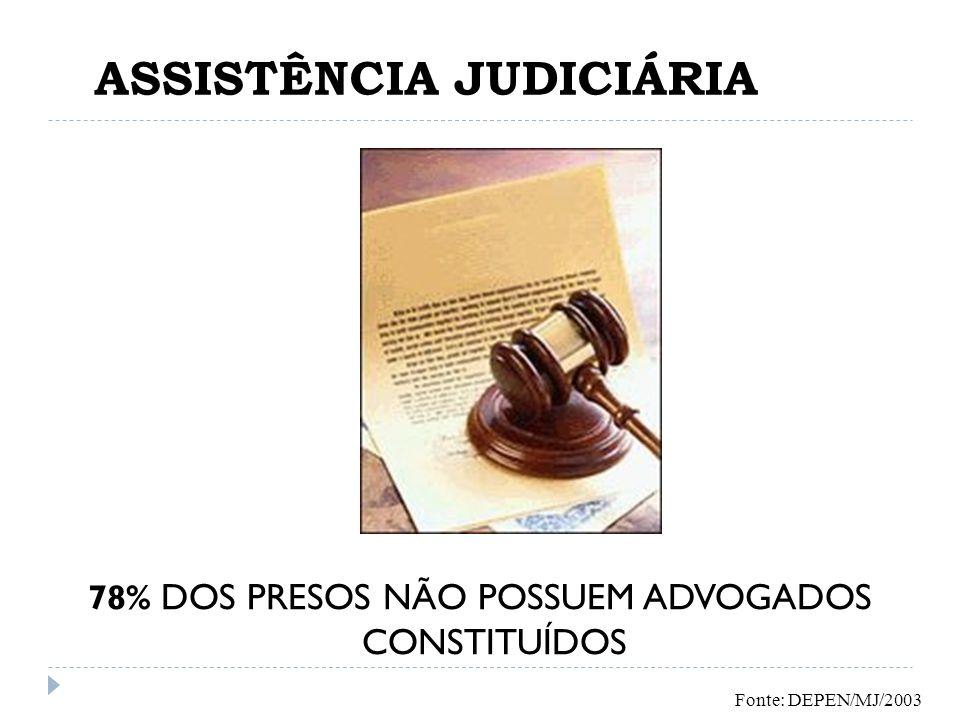 ASSISTÊNCIA JUDICIÁRIA 78% DOS PRESOS NÃO POSSUEM ADVOGADOS CONSTITUÍDOS Fonte: DEPEN/MJ/2003