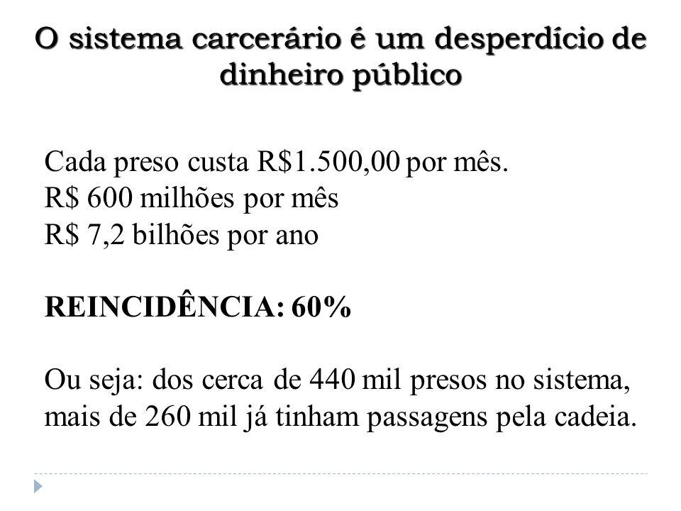 O sistema carcerário é um desperdício de dinheiro público Cada preso custa R$1.500,00 por mês. R$ 600 milhões por mês R$ 7,2 bilhões por ano REINCIDÊN