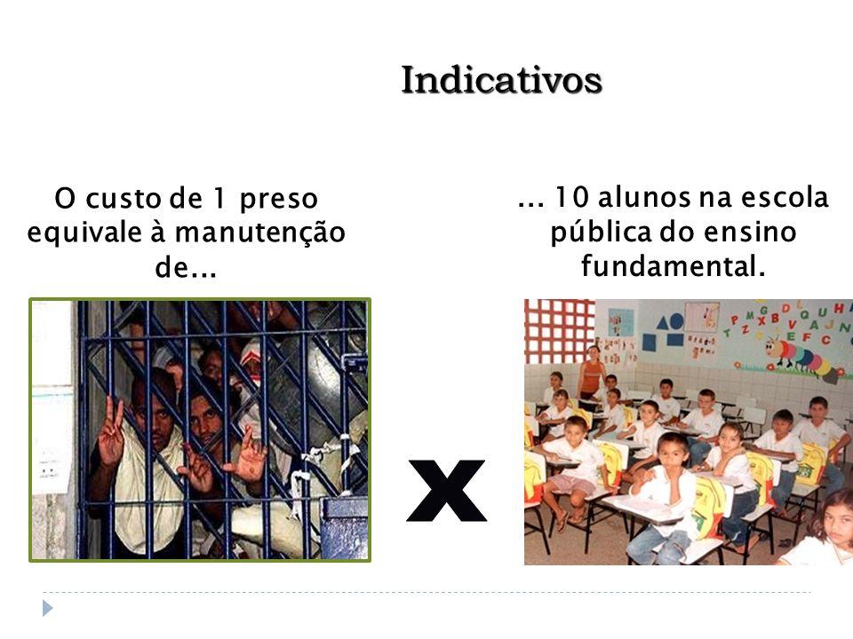 Indicativos... 10 alunos na escola pública do ensino fundamental. O custo de 1 preso equivale à manutenção de...