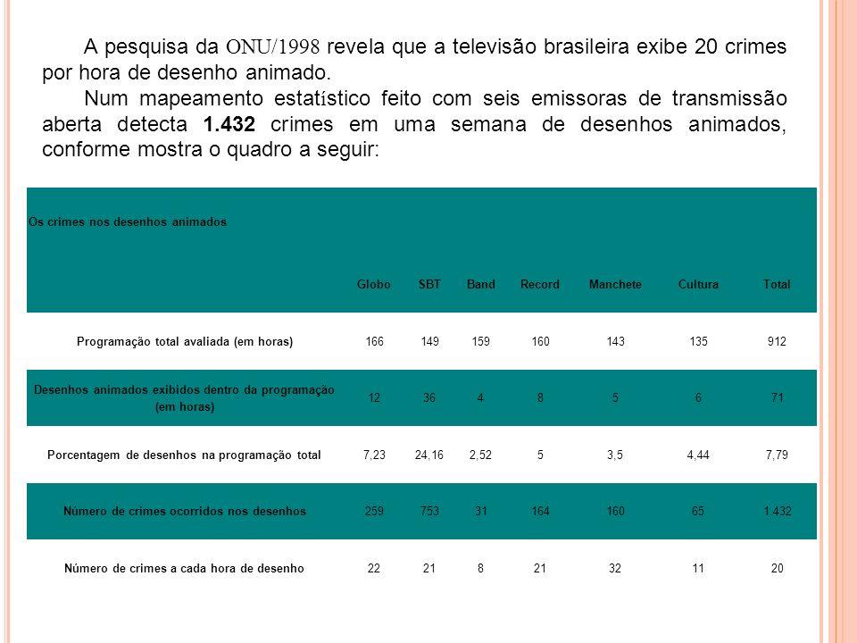 A pesquisa da ONU/1998 revela que a televisão brasileira exibe 20 crimes por hora de desenho animado. Num mapeamento estat í stico feito com seis emis
