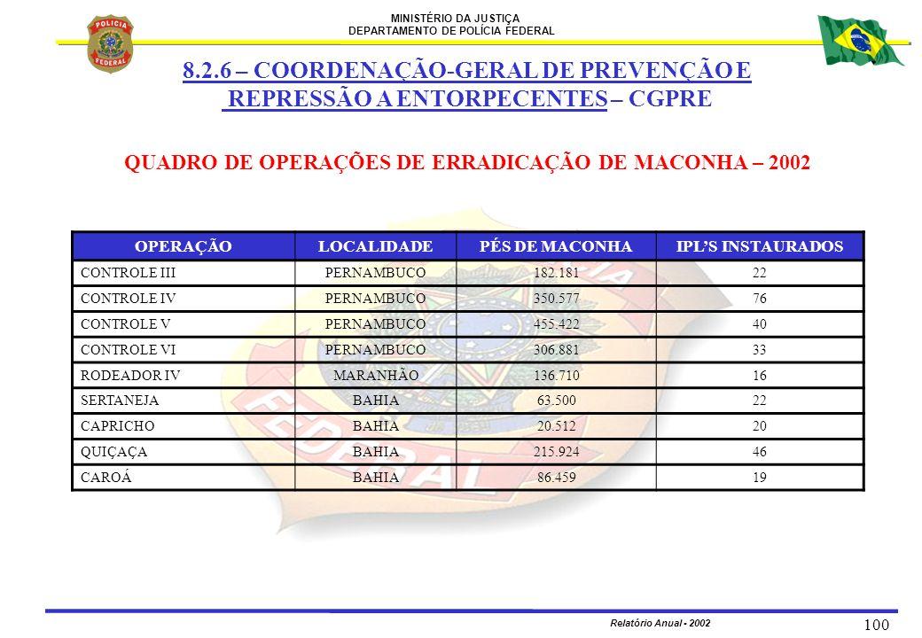 MINISTÉRIO DA JUSTIÇA DEPARTAMENTO DE POLÍCIA FEDERAL Relatório Anual - 2002 100 QUADRO DE OPERAÇÕES DE ERRADICAÇÃO DE MACONHA – 2002 OPERAÇÃOLOCALIDA