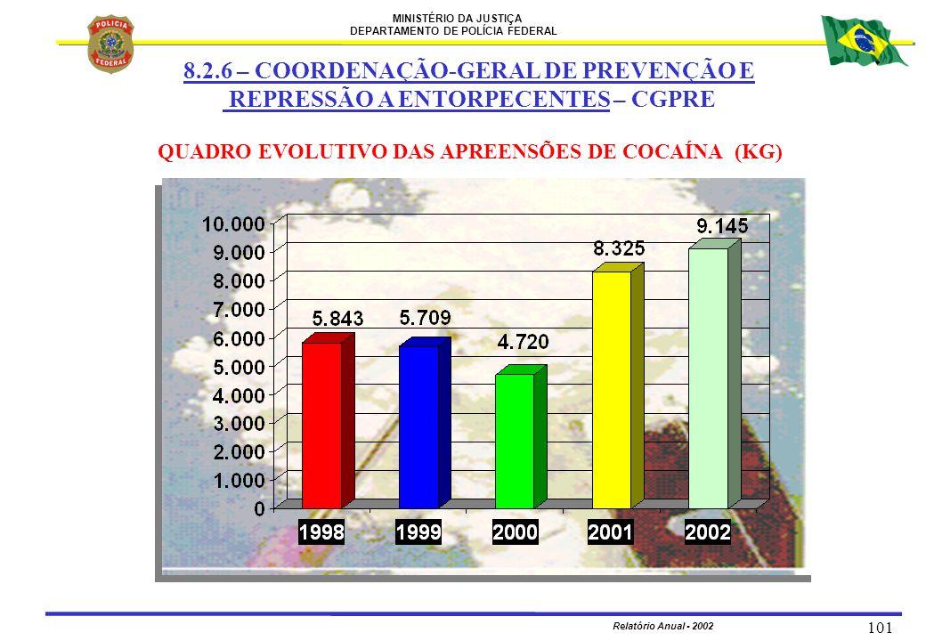 MINISTÉRIO DA JUSTIÇA DEPARTAMENTO DE POLÍCIA FEDERAL Relatório Anual - 2002 101 QUADRO EVOLUTIVO DAS APREENSÕES DE COCAÍNA (KG) 8.2.6 – COORDENAÇÃO-G