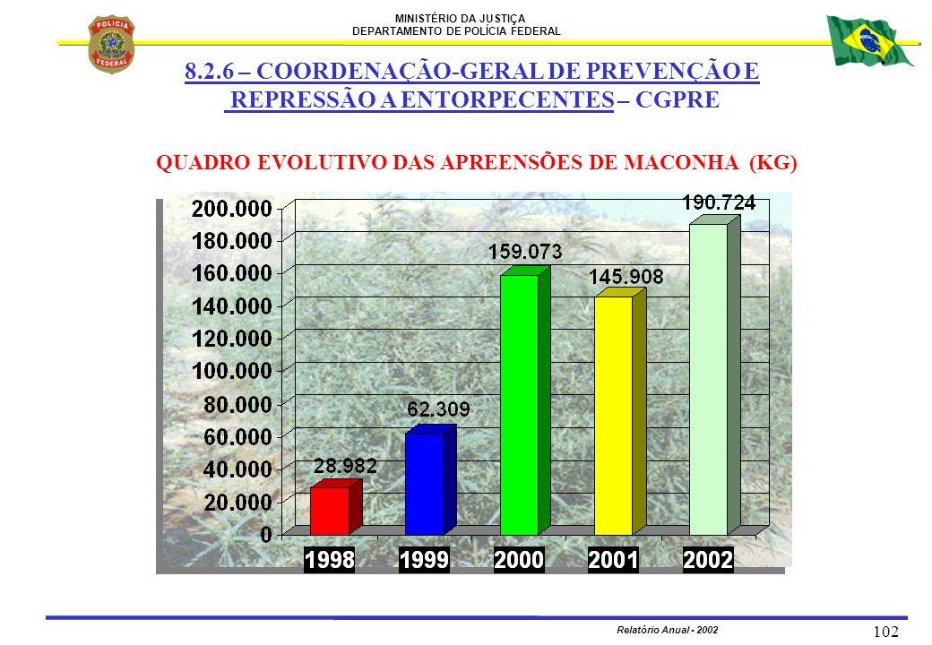MINISTÉRIO DA JUSTIÇA DEPARTAMENTO DE POLÍCIA FEDERAL Relatório Anual - 2002 102 QUADRO EVOLUTIVO DAS APREENSÕES DE MACONHA (KG) 8.2.6 – COORDENAÇÃO-G