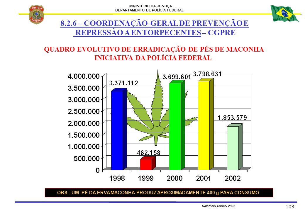MINISTÉRIO DA JUSTIÇA DEPARTAMENTO DE POLÍCIA FEDERAL Relatório Anual - 2002 103 QUADRO EVOLUTIVO DE ERRADICAÇÃO DE PÉS DE MACONHA INICIATIVA DA POLÍC