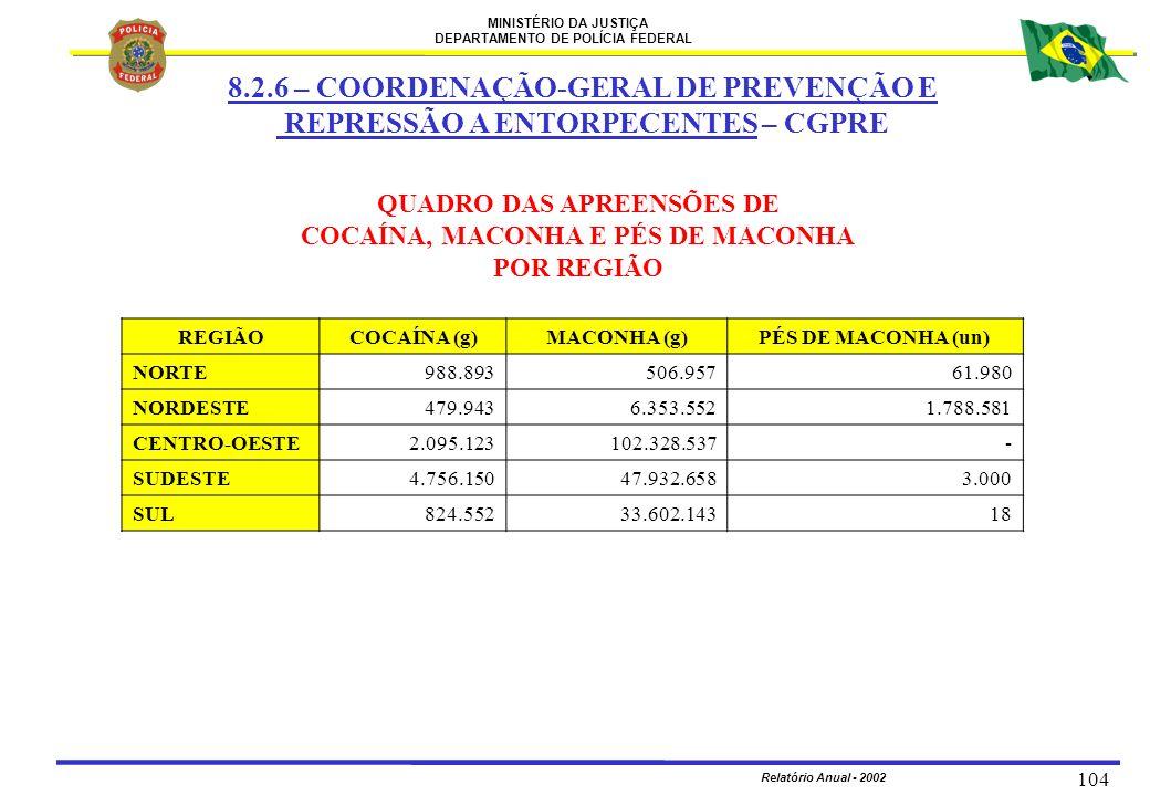 MINISTÉRIO DA JUSTIÇA DEPARTAMENTO DE POLÍCIA FEDERAL Relatório Anual - 2002 104 QUADRO DAS APREENSÕES DE COCAÍNA, MACONHA E PÉS DE MACONHA POR REGIÃO