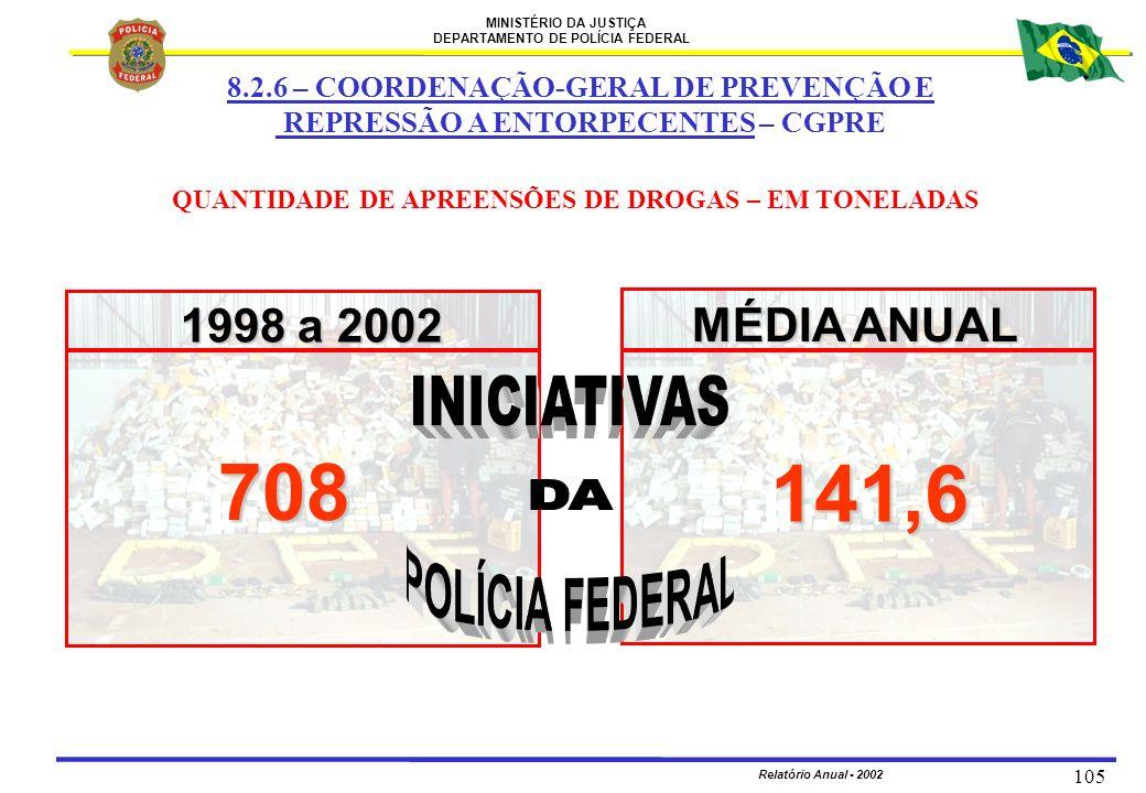MINISTÉRIO DA JUSTIÇA DEPARTAMENTO DE POLÍCIA FEDERAL Relatório Anual - 2002 105 QUANTIDADE DE APREENSÕES DE DROGAS – EM TONELADAS 1998 a 2002 MÉDIA A