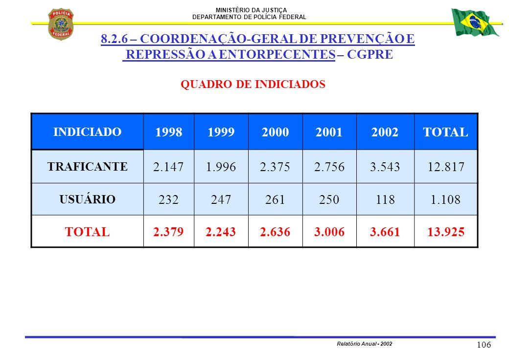 MINISTÉRIO DA JUSTIÇA DEPARTAMENTO DE POLÍCIA FEDERAL Relatório Anual - 2002 106 INDICIADO 19981999200020012002TOTAL TRAFICANTE 2.1471.9962.3752.7563.