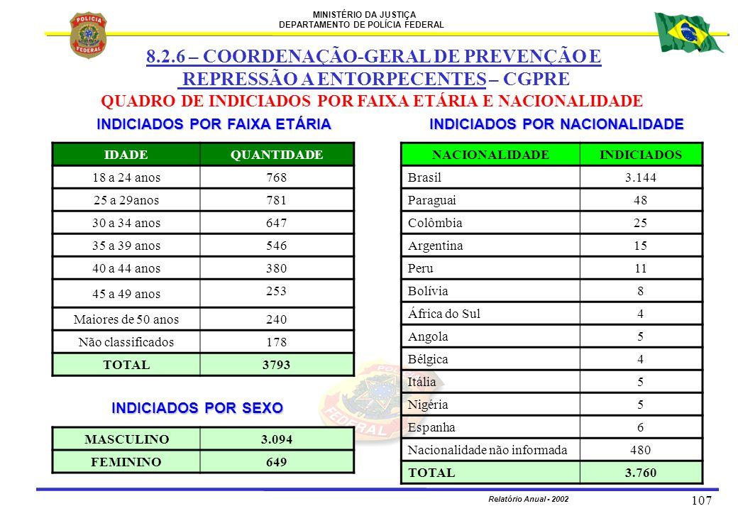 MINISTÉRIO DA JUSTIÇA DEPARTAMENTO DE POLÍCIA FEDERAL Relatório Anual - 2002 107 INDICIADOS POR NACIONALIDADE INDICIADOS POR FAIXA ETÁRIA IDADEQUANTID