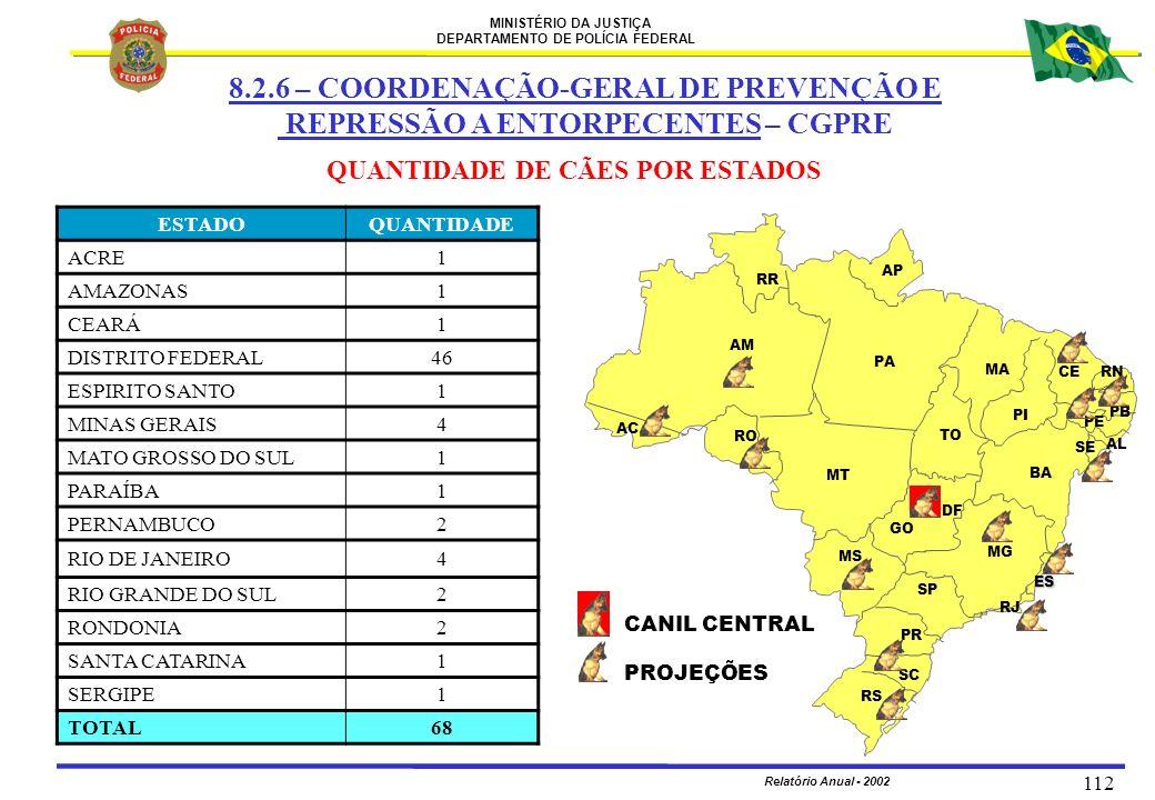 MINISTÉRIO DA JUSTIÇA DEPARTAMENTO DE POLÍCIA FEDERAL Relatório Anual - 2002 112 QUANTIDADE DE CÃES POR ESTADOS ESTADOQUANTIDADE ACRE1 AMAZONAS1 CEARÁ