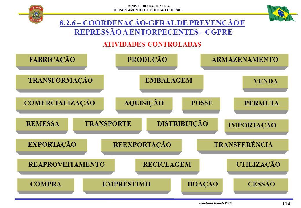 MINISTÉRIO DA JUSTIÇA DEPARTAMENTO DE POLÍCIA FEDERAL Relatório Anual - 2002 114 ATIVIDADES CONTROLADAS FABRICAÇÃO TRANSPORTE AQUISIÇÃO TRANSFORMAÇÃO