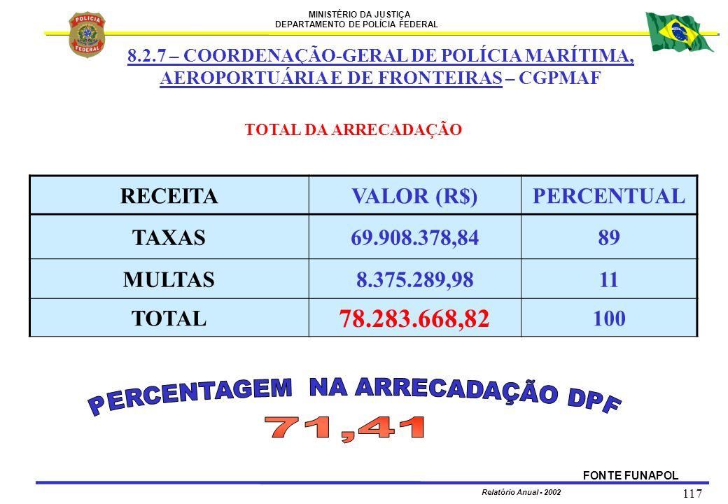 MINISTÉRIO DA JUSTIÇA DEPARTAMENTO DE POLÍCIA FEDERAL Relatório Anual - 2002 117 RECEITAVALOR (R$)PERCENTUAL TAXAS69.908.378,8489 MULTAS8.375.289,9811