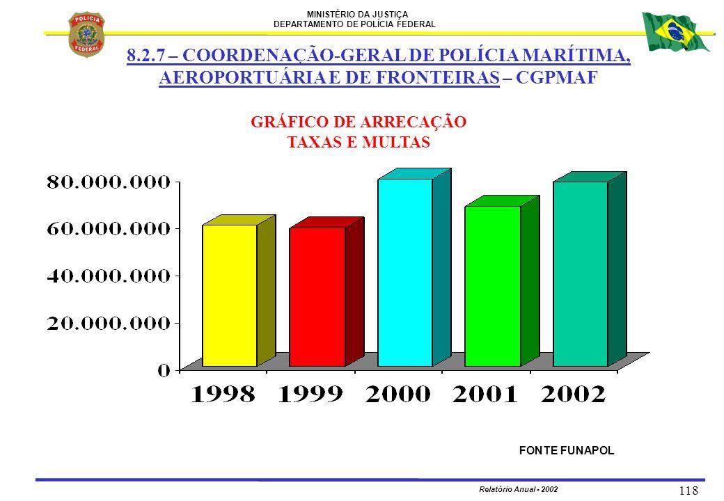 MINISTÉRIO DA JUSTIÇA DEPARTAMENTO DE POLÍCIA FEDERAL Relatório Anual - 2002 118 GRÁFICO DE ARRECAÇÃO TAXAS E MULTAS FONTE FUNAPOL 8.2.7 – COORDENAÇÃO