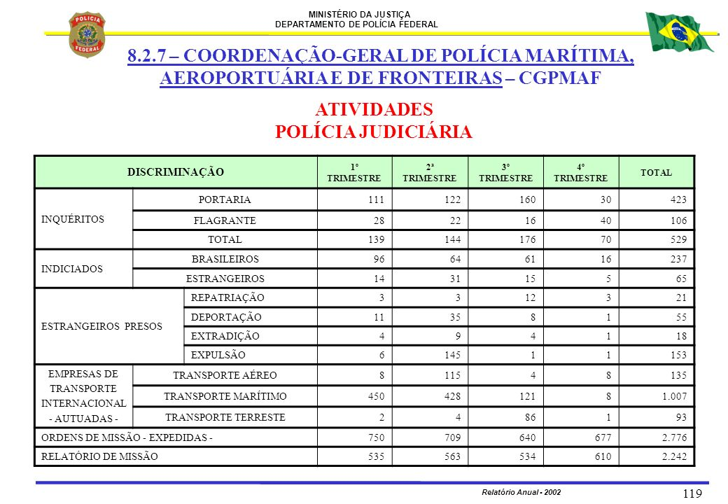 MINISTÉRIO DA JUSTIÇA DEPARTAMENTO DE POLÍCIA FEDERAL Relatório Anual - 2002 119 8.2.7 – COORDENAÇÃO-GERAL DE POLÍCIA MARÍTIMA, AEROPORTUÁRIA E DE FRO