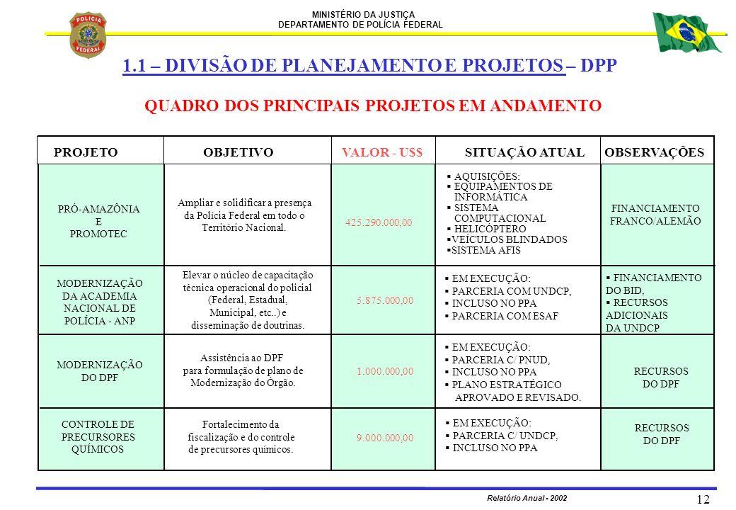MINISTÉRIO DA JUSTIÇA DEPARTAMENTO DE POLÍCIA FEDERAL Relatório Anual - 2002 12 QUADRO DOS PRINCIPAIS PROJETOS EM ANDAMENTO 1.1 – DIVISÃO DE PLANEJAME