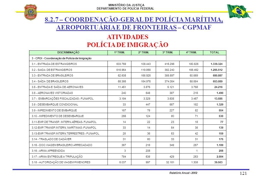 MINISTÉRIO DA JUSTIÇA DEPARTAMENTO DE POLÍCIA FEDERAL Relatório Anual - 2002 121 8.2.7 – COORDENAÇÃO-GERAL DE POLÍCIA MARÍTIMA, AEROPORTUÁRIA E DE FRO