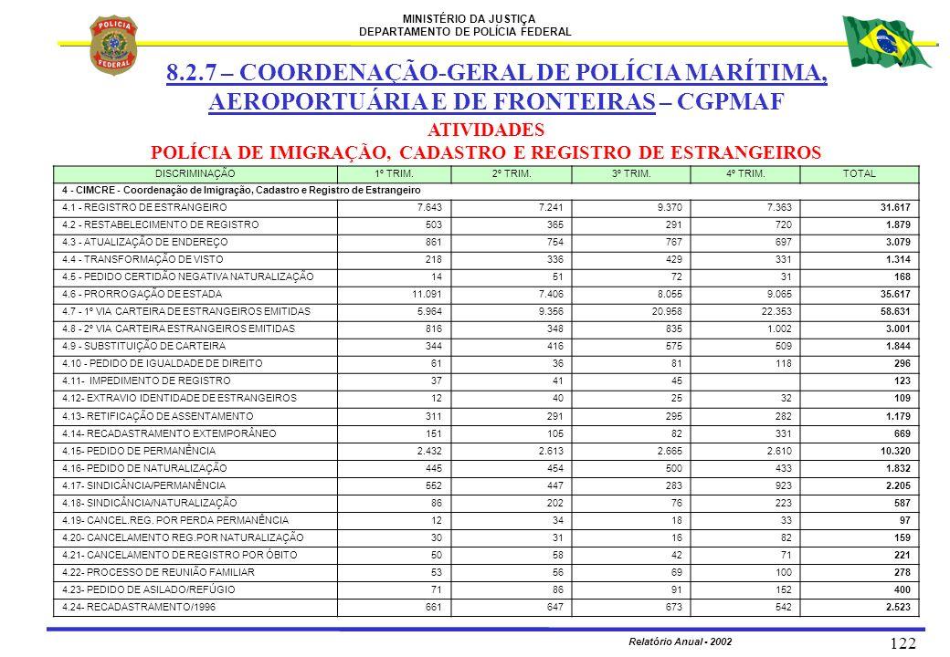 MINISTÉRIO DA JUSTIÇA DEPARTAMENTO DE POLÍCIA FEDERAL Relatório Anual - 2002 122 8.2.7 – COORDENAÇÃO-GERAL DE POLÍCIA MARÍTIMA, AEROPORTUÁRIA E DE FRO