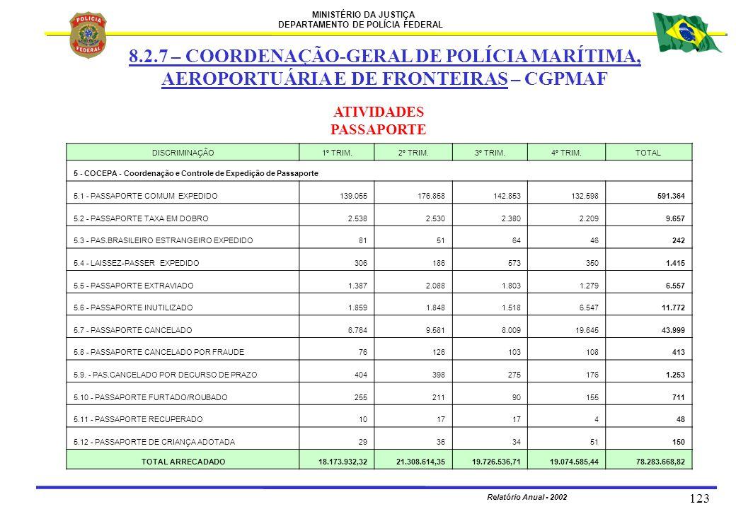MINISTÉRIO DA JUSTIÇA DEPARTAMENTO DE POLÍCIA FEDERAL Relatório Anual - 2002 123 8.2.7 – COORDENAÇÃO-GERAL DE POLÍCIA MARÍTIMA, AEROPORTUÁRIA E DE FRO