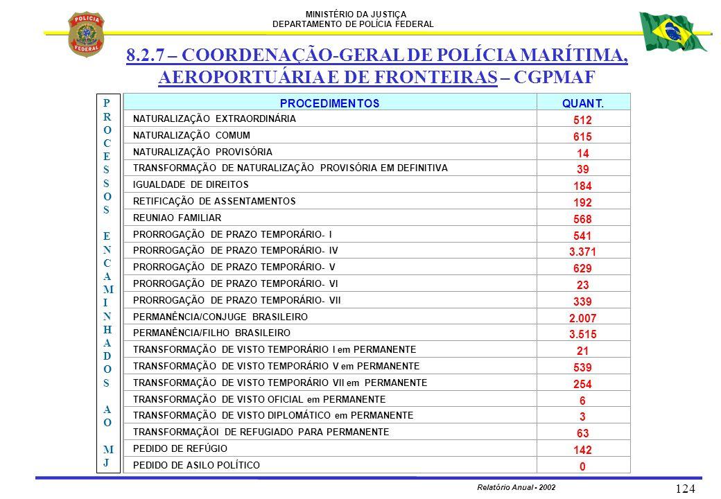 MINISTÉRIO DA JUSTIÇA DEPARTAMENTO DE POLÍCIA FEDERAL Relatório Anual - 2002 124 PROCEDIMENTOSQUANT. NATURALIZAÇÃO EXTRAORDINÁRIA 512 NATURALIZAÇÃO CO