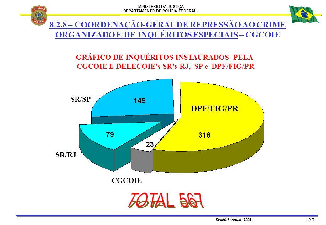 MINISTÉRIO DA JUSTIÇA DEPARTAMENTO DE POLÍCIA FEDERAL Relatório Anual - 2002 127 Relatório Anual - 1999 CGCOIE SR/RJ DPF/FIG/PR GRÁFICO DE INQUÉRITOS