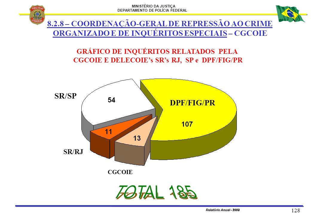 MINISTÉRIO DA JUSTIÇA DEPARTAMENTO DE POLÍCIA FEDERAL Relatório Anual - 2002 128 Relatório Anual - 1999 GRÁFICO DE INQUÉRITOS RELATADOS PELA CGCOIE E