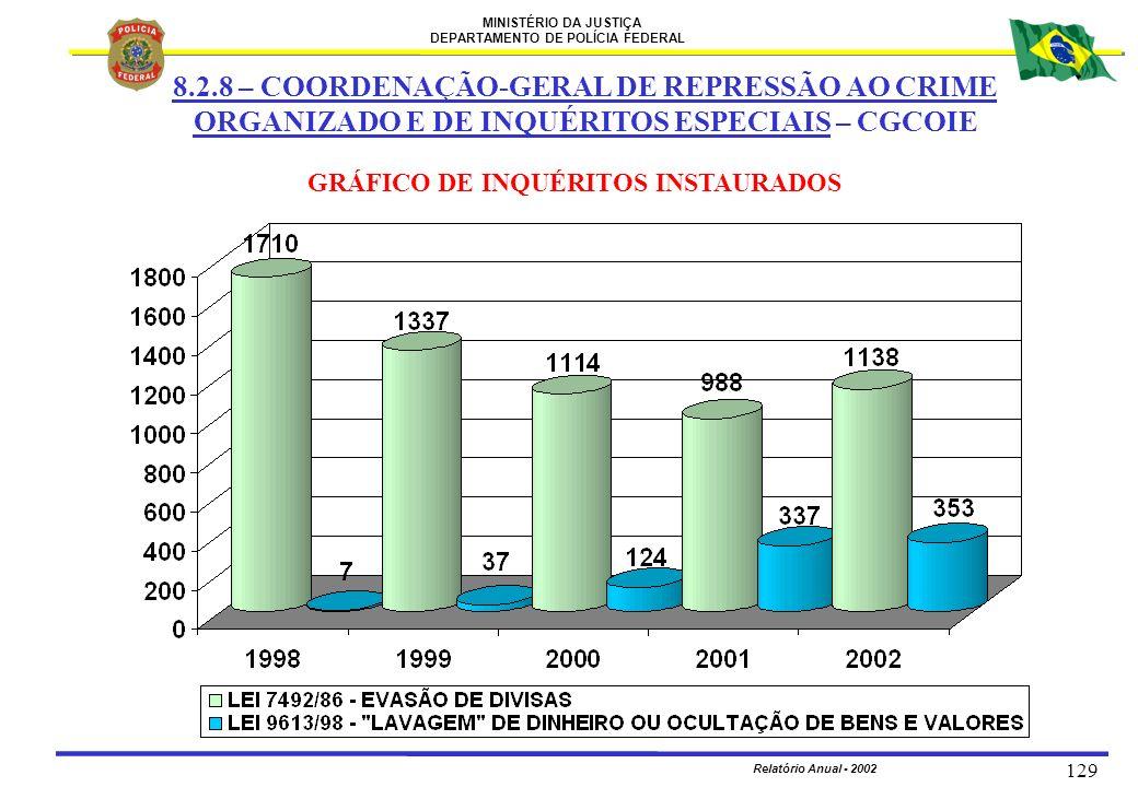 MINISTÉRIO DA JUSTIÇA DEPARTAMENTO DE POLÍCIA FEDERAL Relatório Anual - 2002 129 8.2.8 – COORDENAÇÃO-GERAL DE REPRESSÃO AO CRIME ORGANIZADO E DE INQUÉ