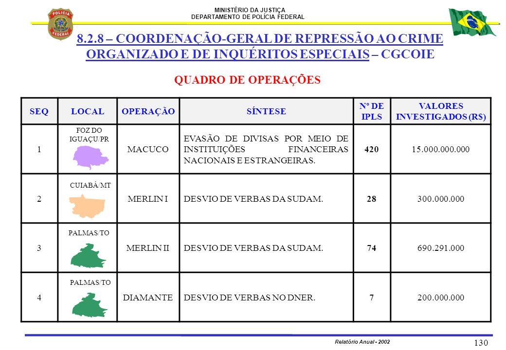 MINISTÉRIO DA JUSTIÇA DEPARTAMENTO DE POLÍCIA FEDERAL Relatório Anual - 2002 130 SEQLOCALOPERAÇÃOSÍNTESE Nº DE IPLS VALORES INVESTIGADOS (R$) 1MACUCO