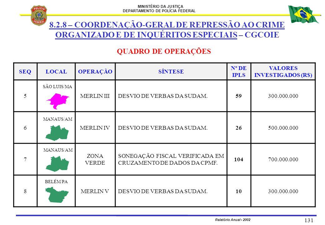 MINISTÉRIO DA JUSTIÇA DEPARTAMENTO DE POLÍCIA FEDERAL Relatório Anual - 2002 131 SEQLOCALOPERAÇÃOSÍNTESE Nº DE IPLS VALORES INVESTIGADOS (R$) 5MERLIN
