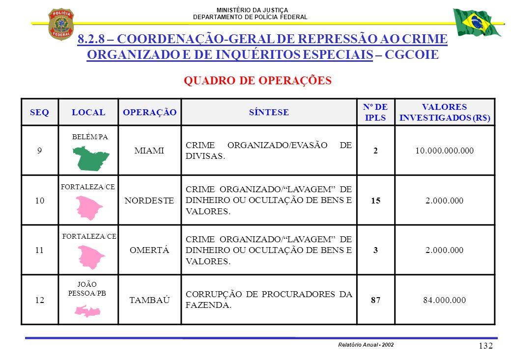MINISTÉRIO DA JUSTIÇA DEPARTAMENTO DE POLÍCIA FEDERAL Relatório Anual - 2002 132 SEQLOCALOPERAÇÃOSÍNTESE Nº DE IPLS VALORES INVESTIGADOS (R$) 9MIAMI C
