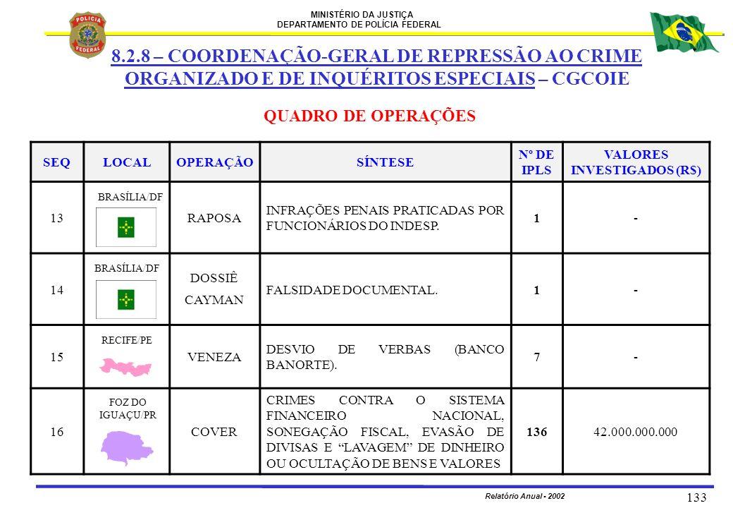 MINISTÉRIO DA JUSTIÇA DEPARTAMENTO DE POLÍCIA FEDERAL Relatório Anual - 2002 133 SEQLOCALOPERAÇÃOSÍNTESE Nº DE IPLS VALORES INVESTIGADOS (R$) 13RAPOSA