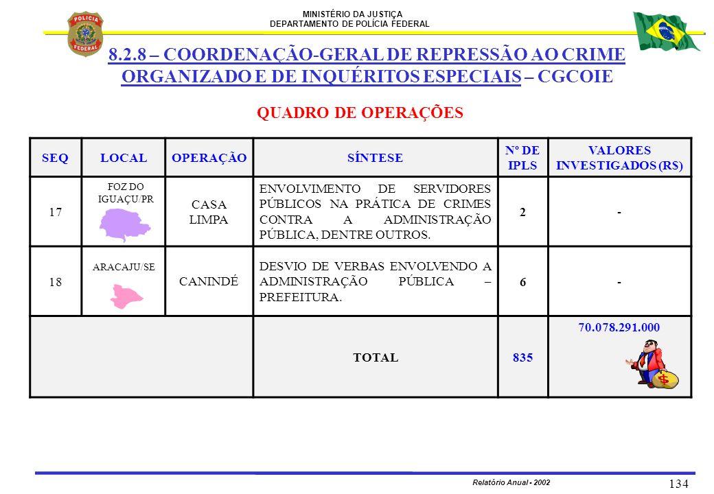 MINISTÉRIO DA JUSTIÇA DEPARTAMENTO DE POLÍCIA FEDERAL Relatório Anual - 2002 134 SEQLOCALOPERAÇÃOSÍNTESE Nº DE IPLS VALORES INVESTIGADOS (R$) 17 CASA