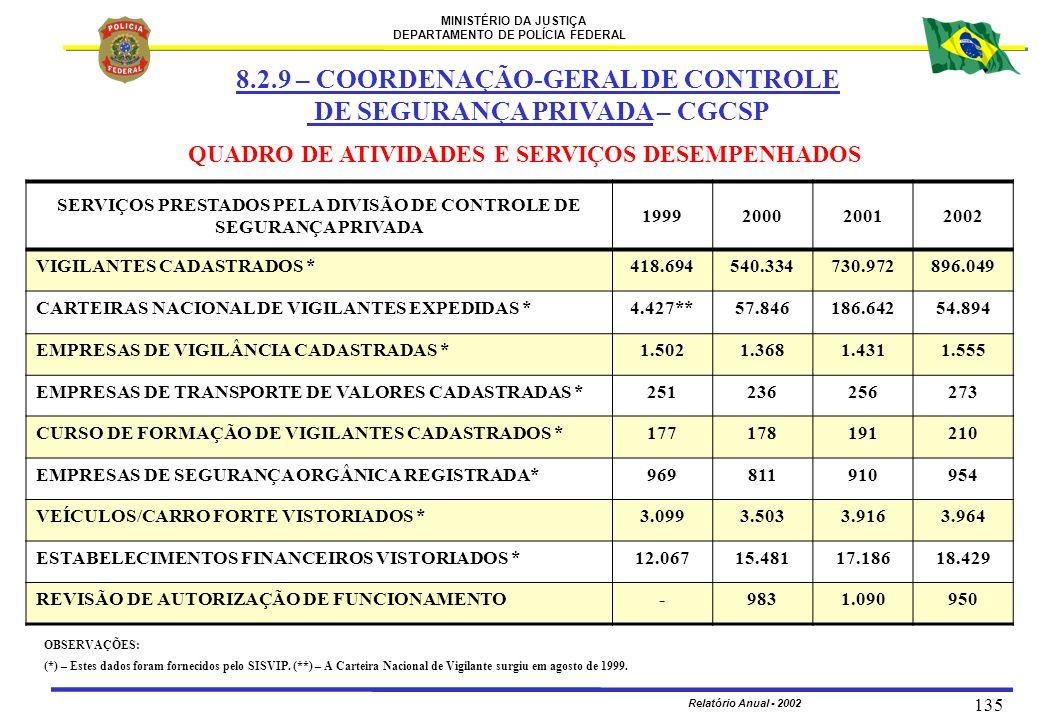 MINISTÉRIO DA JUSTIÇA DEPARTAMENTO DE POLÍCIA FEDERAL Relatório Anual - 2002 135 QUADRO DE ATIVIDADES E SERVIÇOS DESEMPENHADOS 8.2.9 – COORDENAÇÃO-GER