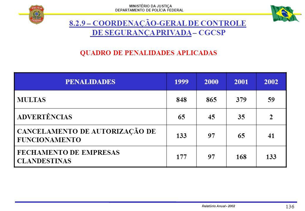 MINISTÉRIO DA JUSTIÇA DEPARTAMENTO DE POLÍCIA FEDERAL Relatório Anual - 2002 136 QUADRO DE PENALIDADES APLICADAS PENALIDADES1999200020012002 MULTAS848