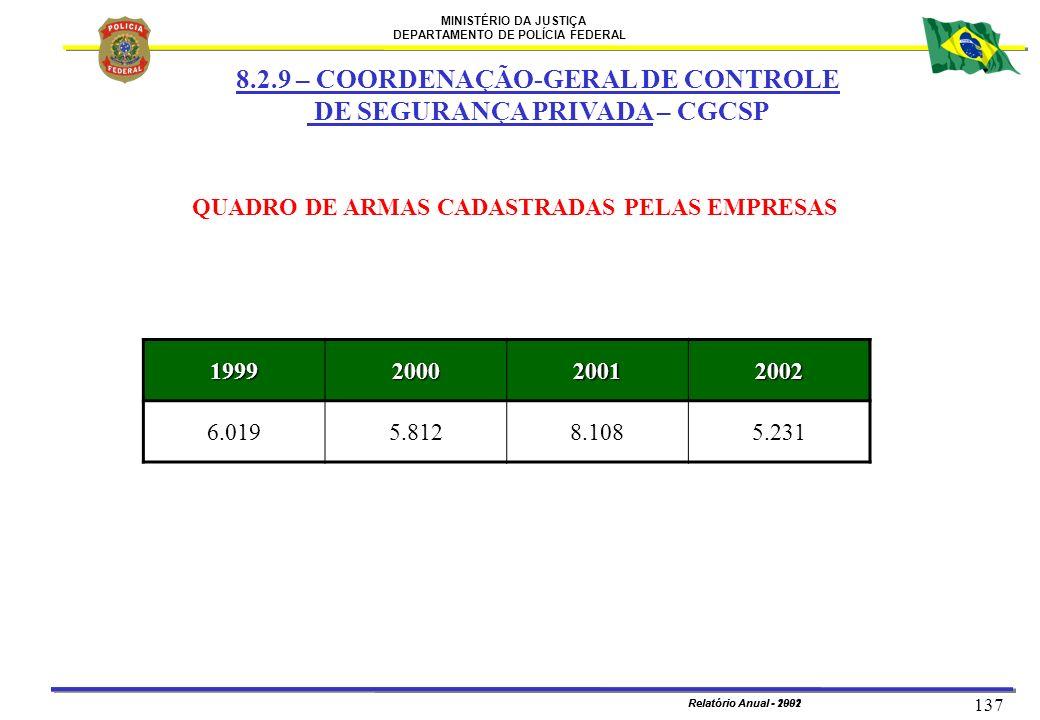 MINISTÉRIO DA JUSTIÇA DEPARTAMENTO DE POLÍCIA FEDERAL Relatório Anual - 2002 137 Relatório Anual - 1991 QUADRO DE ARMAS CADASTRADAS PELAS EMPRESAS 199