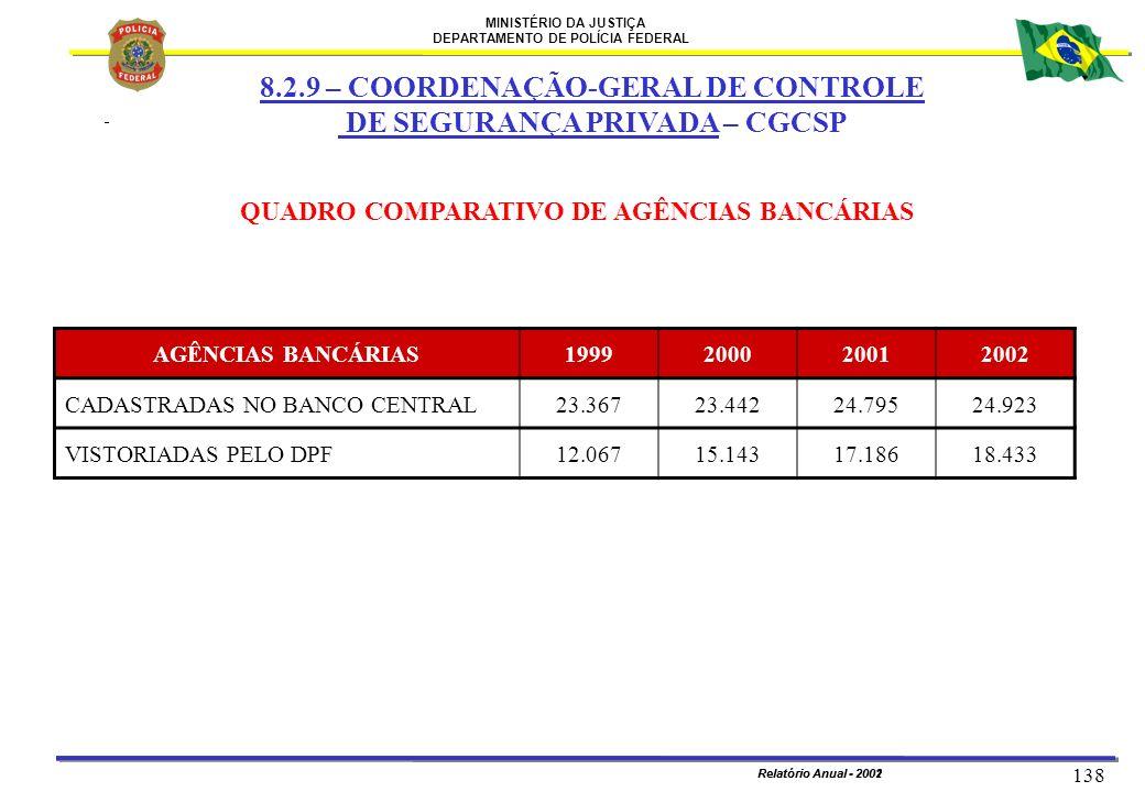 MINISTÉRIO DA JUSTIÇA DEPARTAMENTO DE POLÍCIA FEDERAL Relatório Anual - 2002 138 Relatório Anual - 2001 QUADRO COMPARATIVO DE AGÊNCIAS BANCÁRIAS AGÊNC