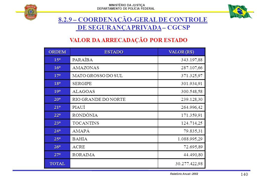 MINISTÉRIO DA JUSTIÇA DEPARTAMENTO DE POLÍCIA FEDERAL Relatório Anual - 2002 140 VALOR DA ARRECADAÇÃO POR ESTADO ORDEMESTADO VALOR (R$) 15ºPARAÍBA 343