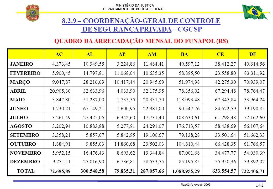 MINISTÉRIO DA JUSTIÇA DEPARTAMENTO DE POLÍCIA FEDERAL Relatório Anual - 2002 141 QUADRO DA ARRECADAÇÃO MENSAL DO FUNAPOL (R$) ACALAPAMBACEDF JANEIRO4.