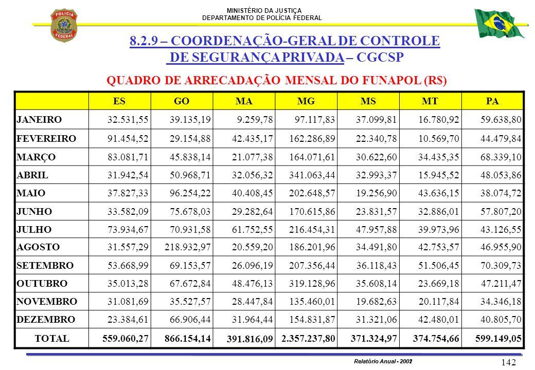 MINISTÉRIO DA JUSTIÇA DEPARTAMENTO DE POLÍCIA FEDERAL Relatório Anual - 2002 142 Relatório Anual - 2001 ESGOMAMGMSMTPA JANEIRO32.531,5539.135,199.259,