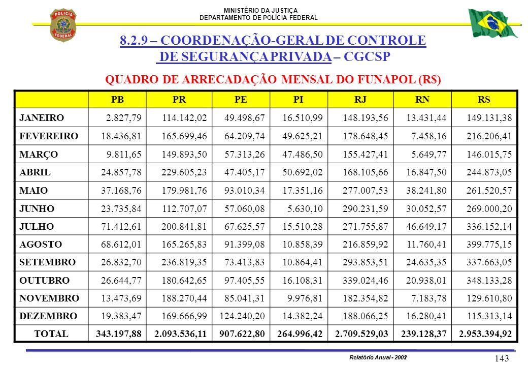 MINISTÉRIO DA JUSTIÇA DEPARTAMENTO DE POLÍCIA FEDERAL Relatório Anual - 2002 143 Relatório Anual - 2001 PBPRPEPIRJRNRS JANEIRO2.827,79114.142,0249.498