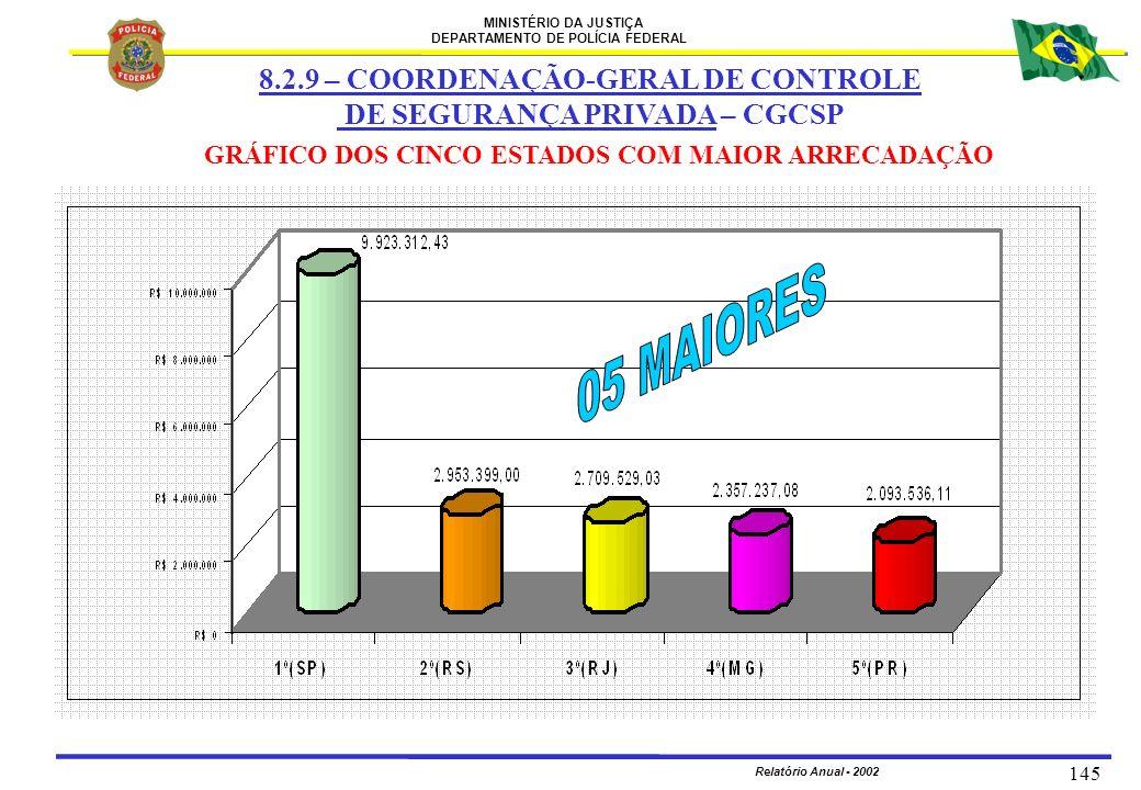MINISTÉRIO DA JUSTIÇA DEPARTAMENTO DE POLÍCIA FEDERAL Relatório Anual - 2002 145 8.2.9 – COORDENAÇÃO-GERAL DE CONTROLE DE SEGURANÇA PRIVADA – CGCSP GR